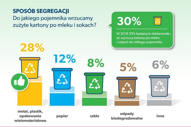 segragacja odpadów w Polsce