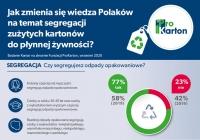 77% Polaków segreguje odpady opakowaniowe