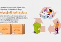 Jak zmieniły się zwyczaje zakupowe Polaków w czasie pandemii koronawirusa?