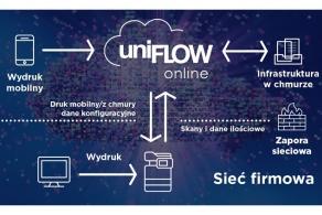 System UniFLOW Online od Canon z opcją automatycznego rozpoznawania danych